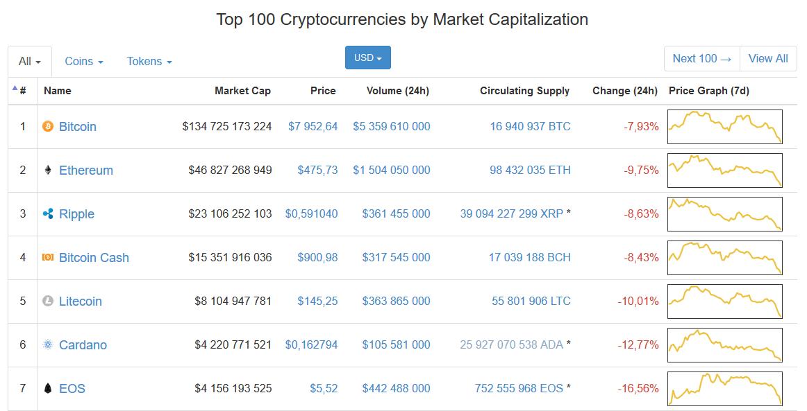 Coinmarketcap: 當然cryptocurrency