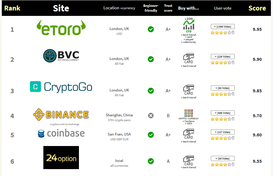 Ranking of the best exchanges cryptocurrency