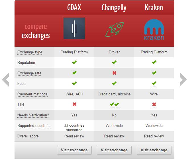 99bitcoins.com: تبادل تصنيف التشفير
