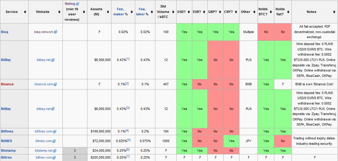 BitcoinWiki: сравнение бирж