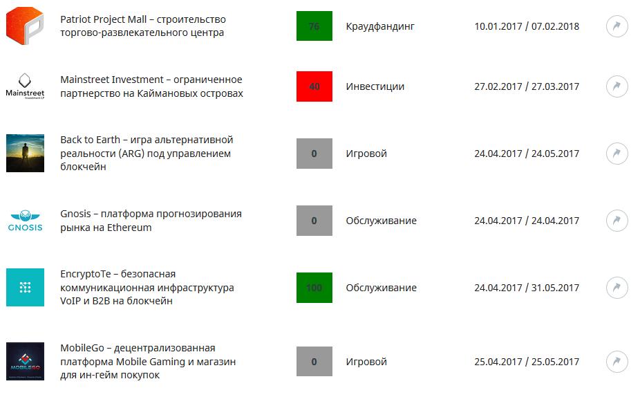 ProfitGid.ru: تصنيف ICO