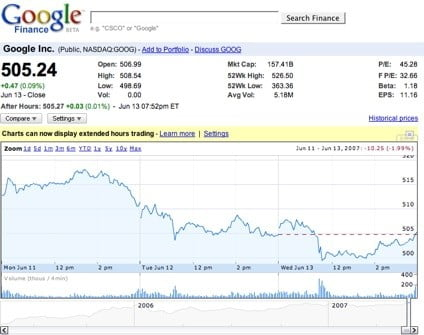 Google Finance - Google Finance stock screener site | Блог