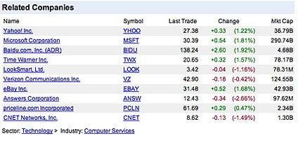Google Finance - Google Finance stock screener site | Блог